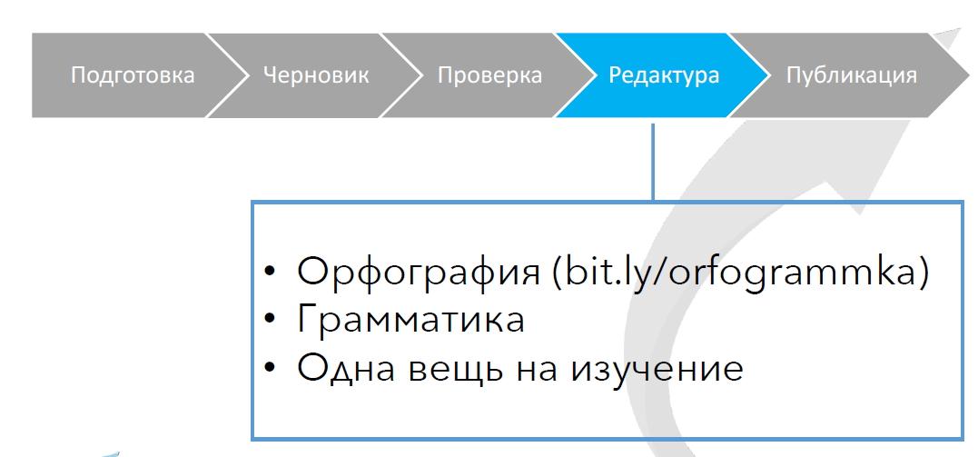 Четвертый этап