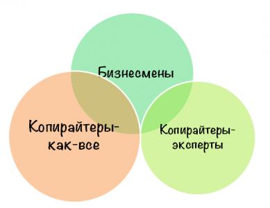 интересы-копирайтеров-экспертов