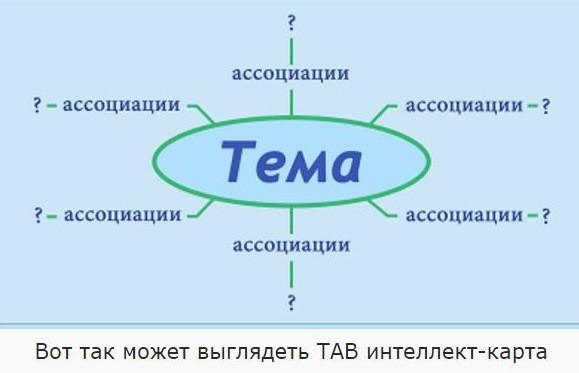 ТАВ-карта